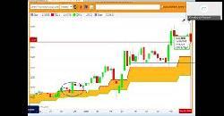 Stock of the fortnight Torrent Pharma based on Traderscockpit indicators  @Indianbusinesstv 